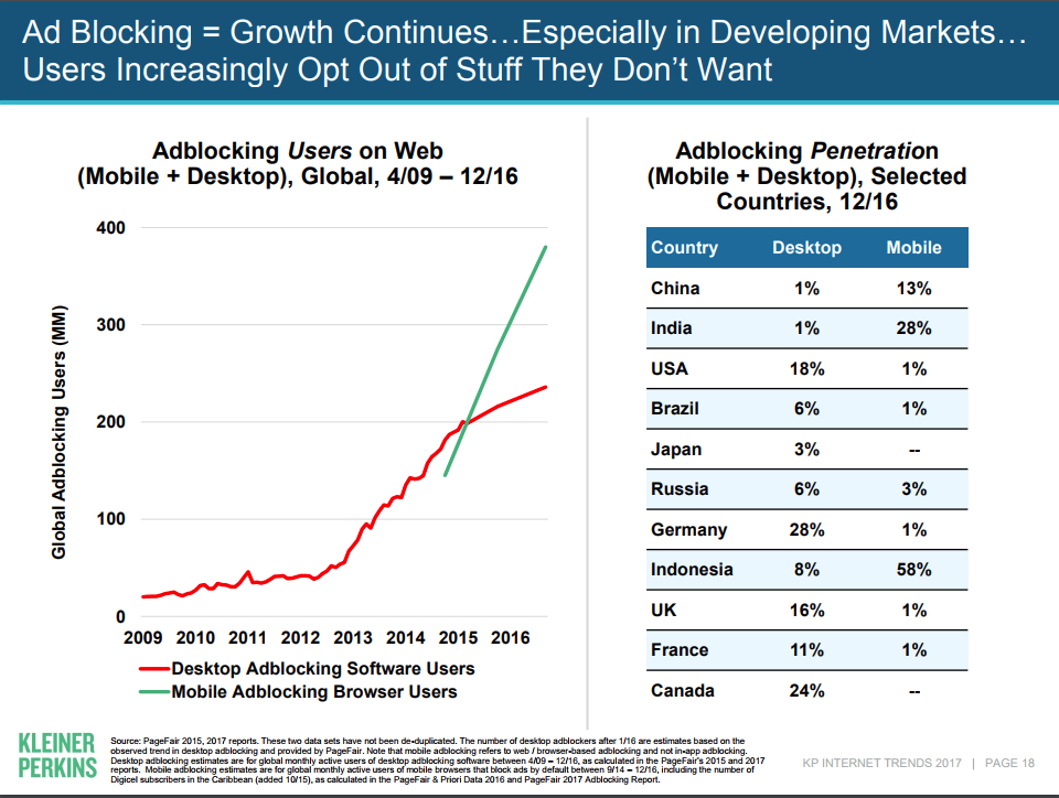 Ad Blocking Software Growth