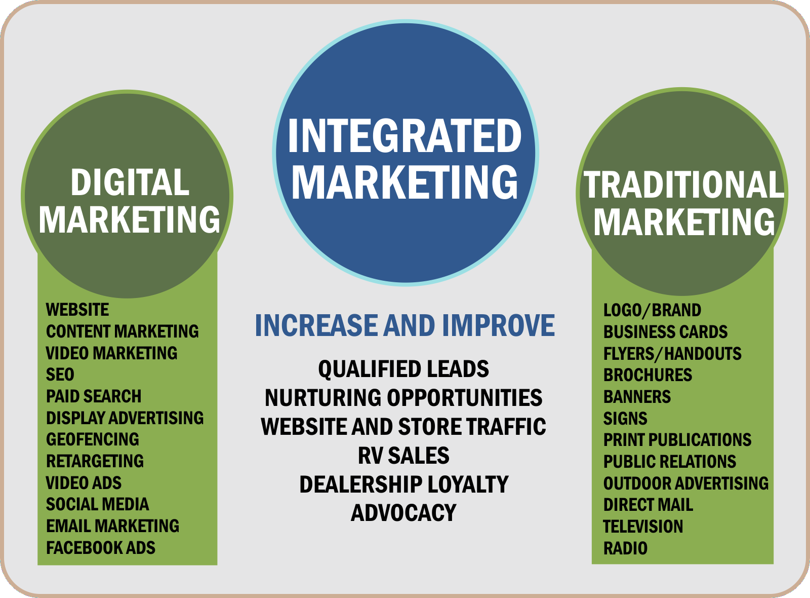 Integrated Marketing Results