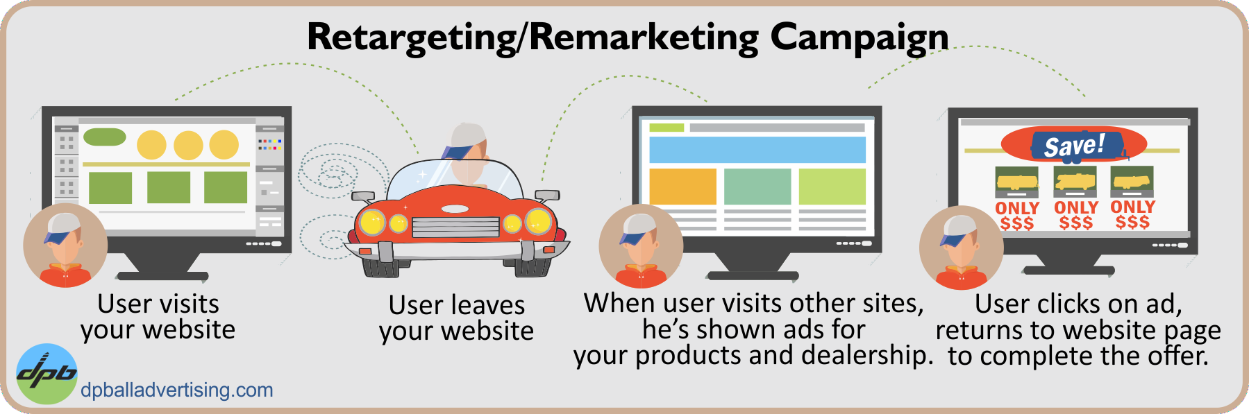 Retargeting / Remarketing Ad Campaign